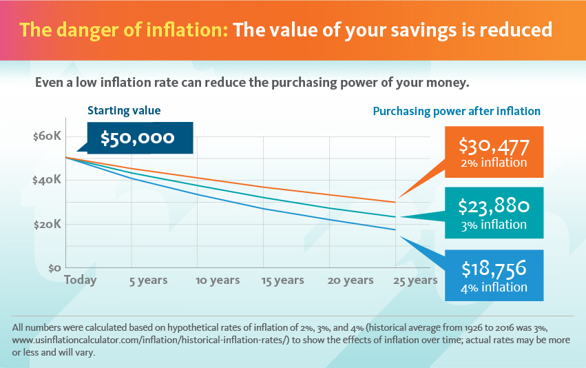 The danger of inflation