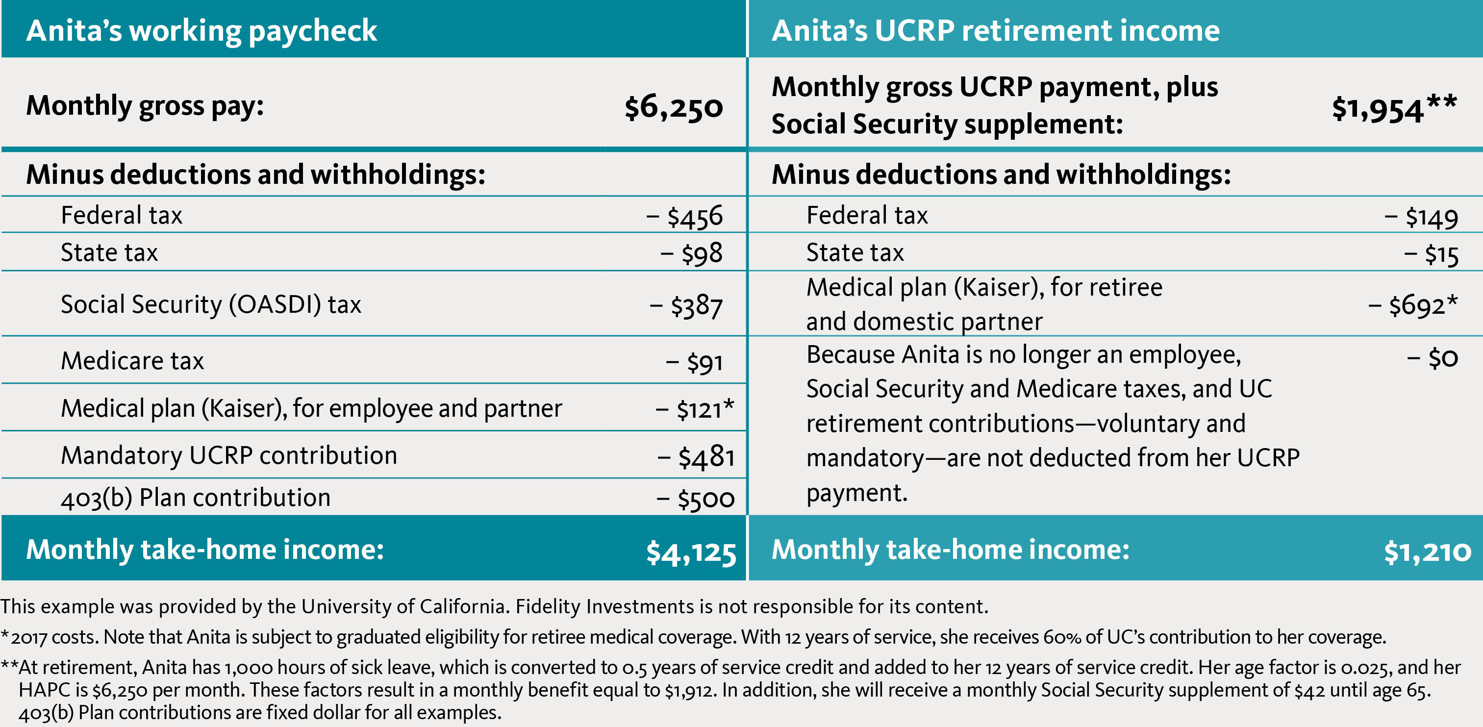 University Of California Your Retirement Income Just Might