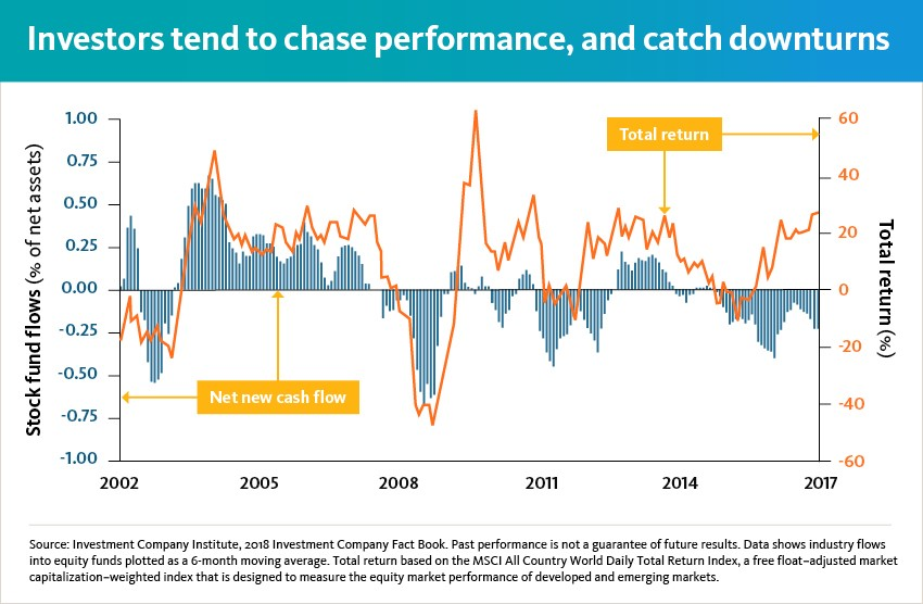 Investors tend to chase performance and catch downturns